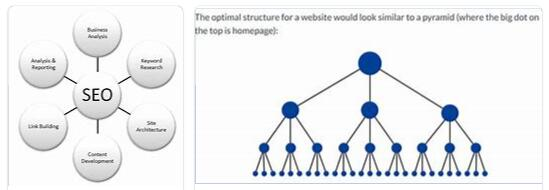 What is SEO Architecture